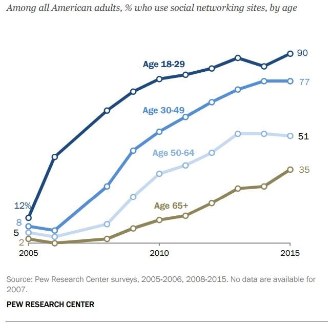 rp-pew-american-adults-ages