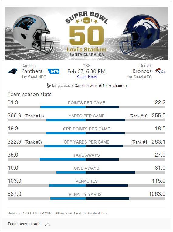 superbowl-50-bing-predictions