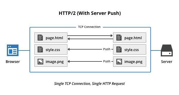 http2-server-push