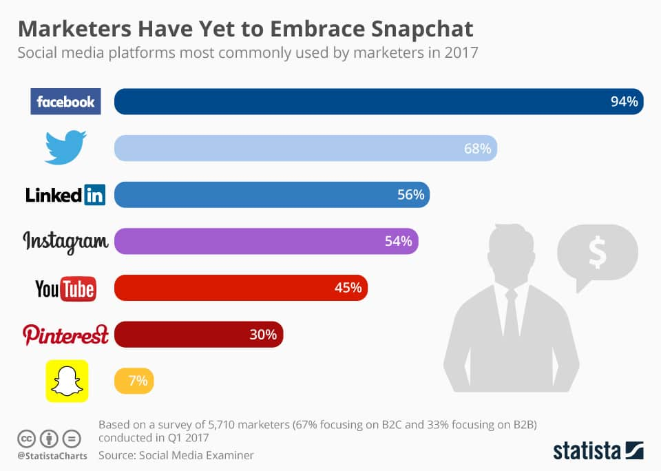 Social Media Platforms Used By Marketers in 2017 / Snapchat Shows 7%